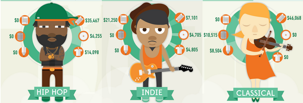 infografia marketing musica