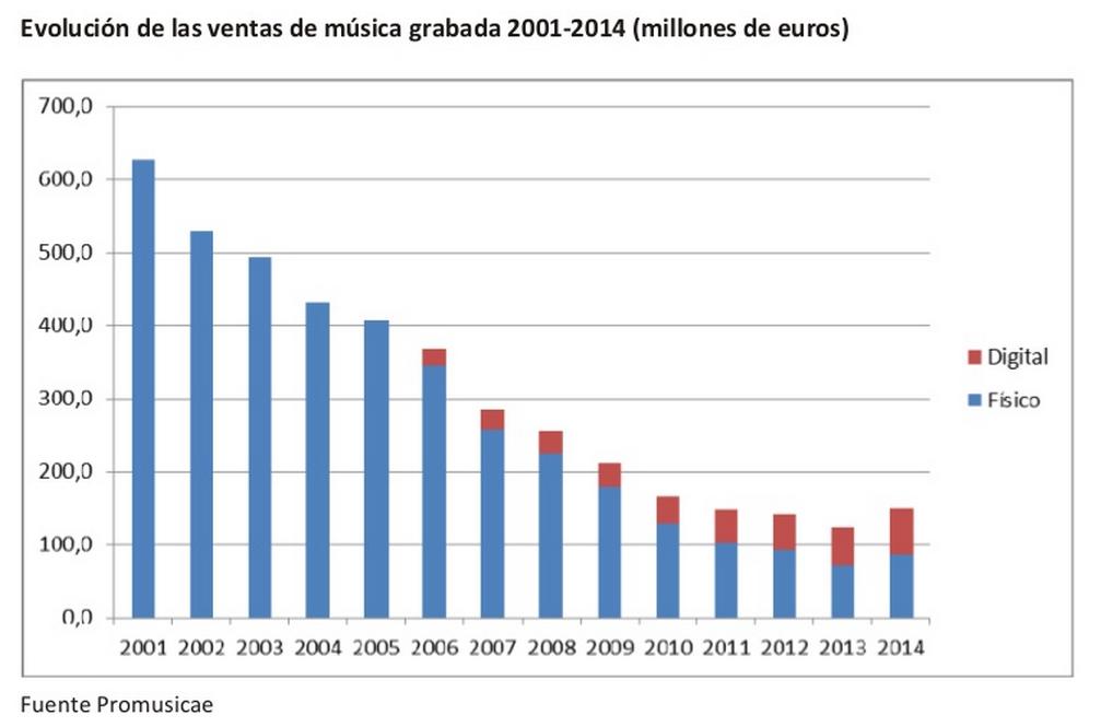 informe promusicae mercado musica grabada en españa 2014