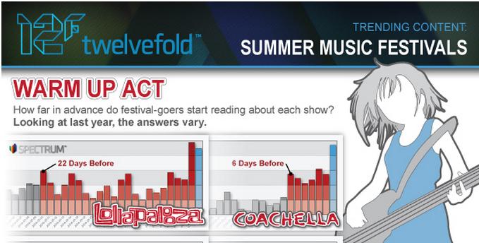 infografia consumo contenidos festivales musica