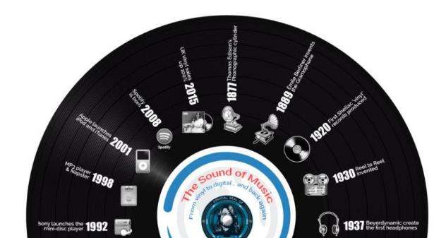 infografia evolucion musica grabada