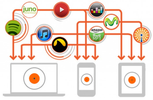 industria musical distribucion digital