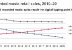 informe ventas musica grabada y streaming para 2020