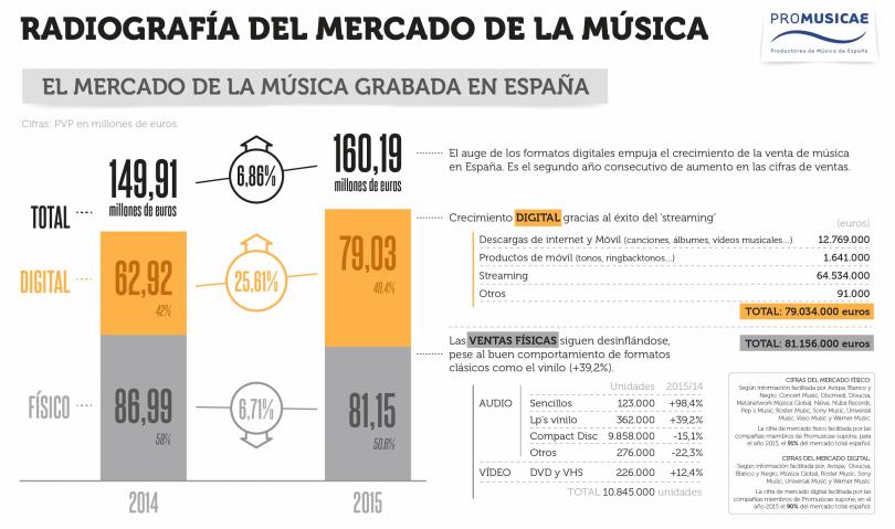 infografia, informe musica grabada en españa 2015 promusicae
