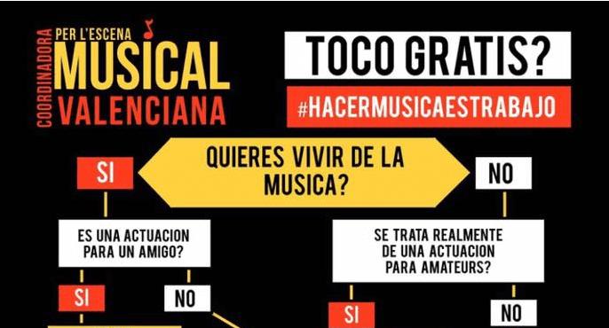 Infografía. ¿Toco gratis? #lamusicaestrabajo