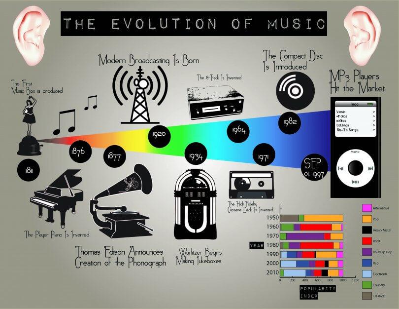 Transformación de la Industria Musical a Través del Cambio Tecnológico