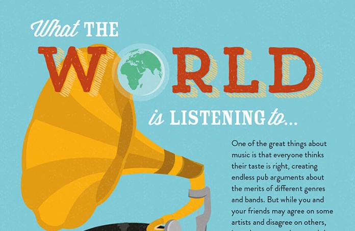 infografia consumo musica en el mundo