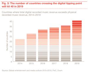 prevision industria musical 2019