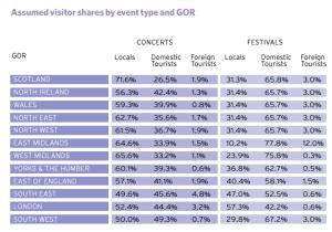 estudio impacto turismo musical uk