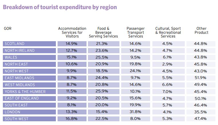 Estudio industrial musical: Impacto económico del turismo musical en ...