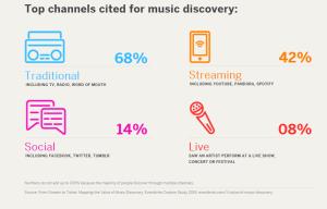 estudio, el valor de descubrimiento de musica