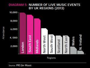 numero de asistentes a festivales por region