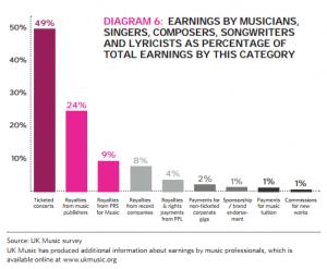 ganancias de cantantes, compositores, etc