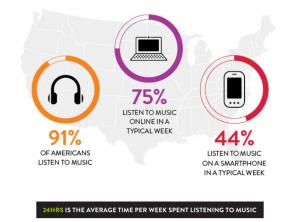 nielsen consumo de música streaming