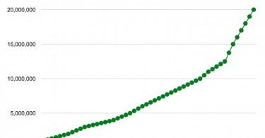 spotify 20 millones de usuarios de pago