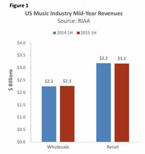 informe industria musical. ventas de musica grabada eeuu 2015