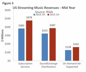 informe industria musical. ventas musica grabada eeuu 2015