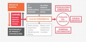 Comunicación y prensa para proyectos musicales (II)