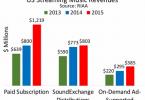 informe riaa 2015, crecimiento industria musical