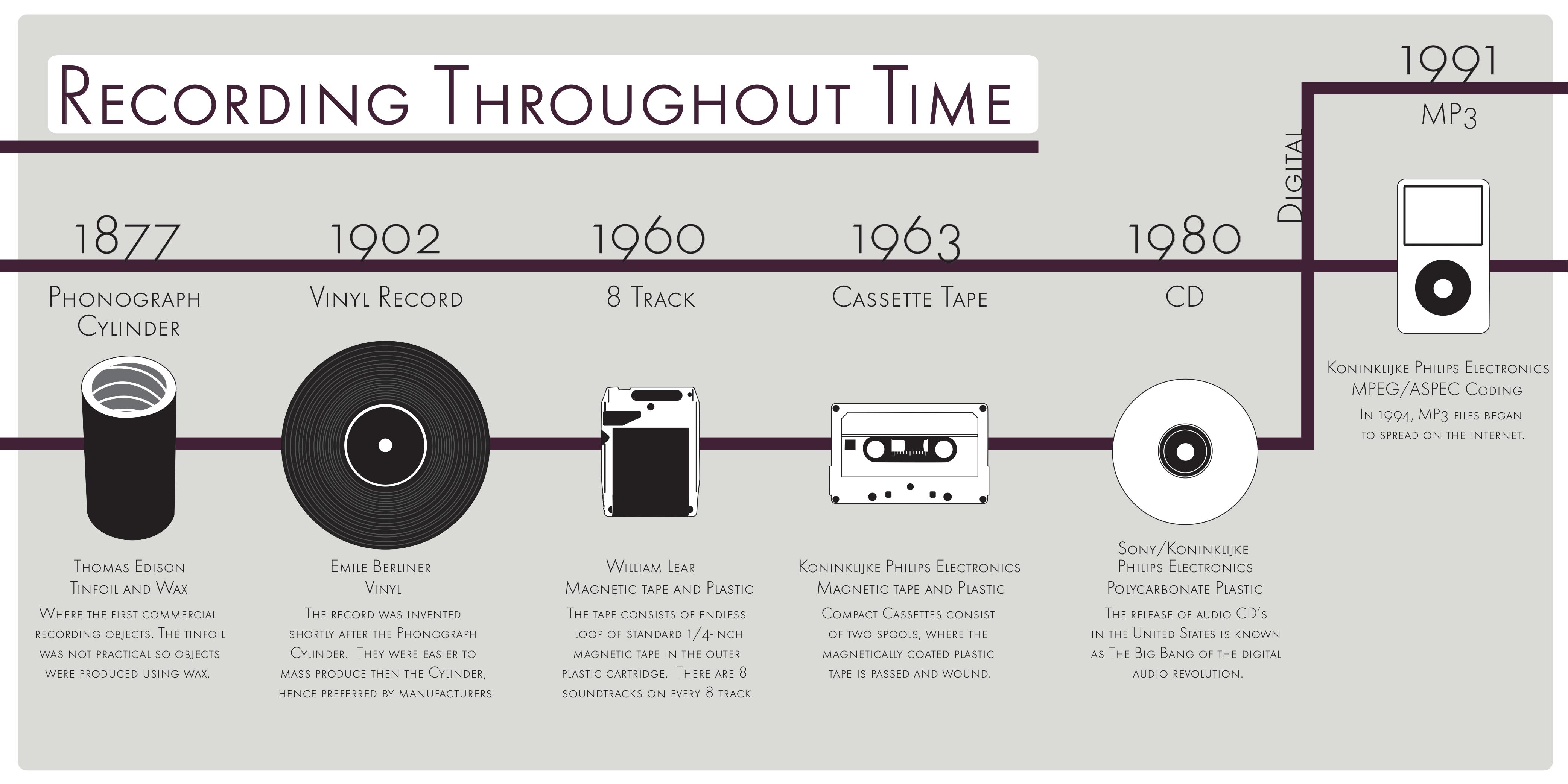 Industria Musical Qué Es Historia Estructura Y Modelo
