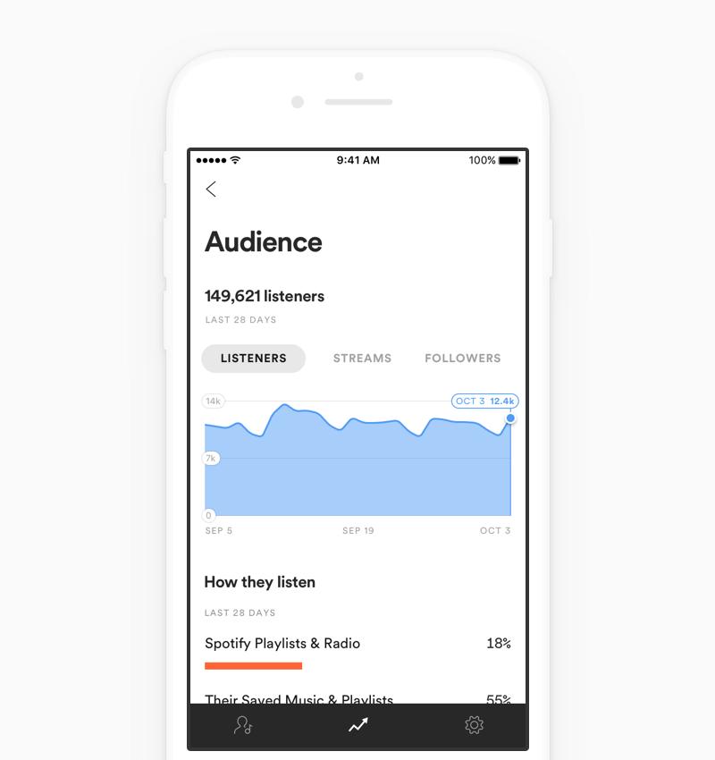 Spotify lanza App iOS para musicos