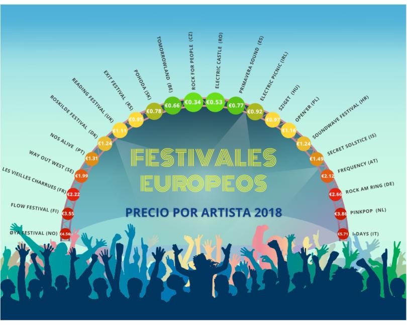 Ranking Festivales por Precio por Artista 2018