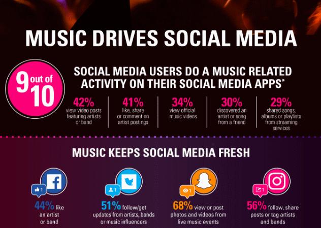 musica y redes sociales