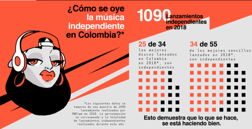 informe industria musical colombia