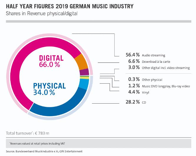 cifras industria musical alemana primer semestre 2019