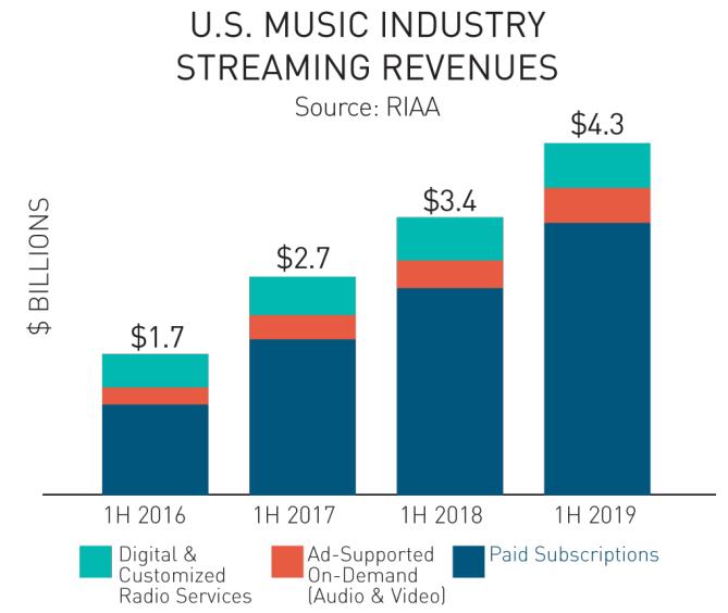 ingresos industria musical eeuu 1er semestre 2019
