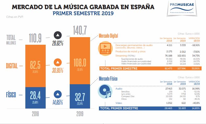 mercado musica grabada espana 2019