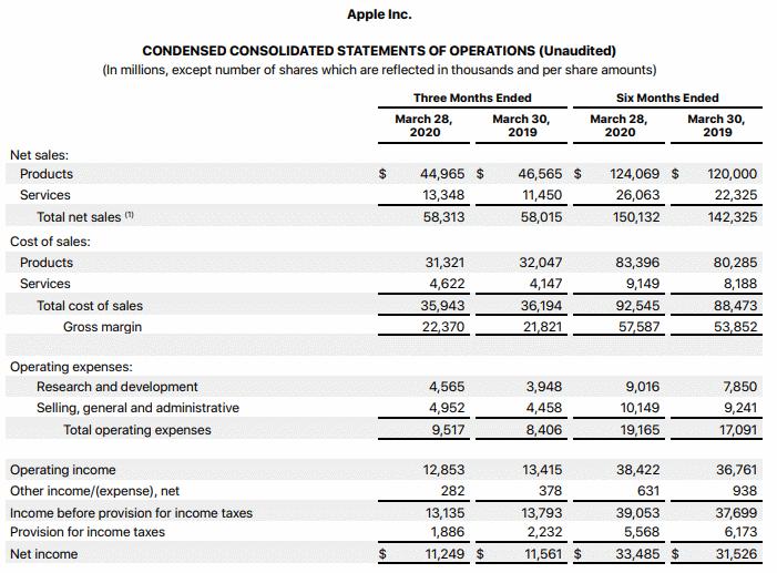 resultados financierso apple 2t 2020