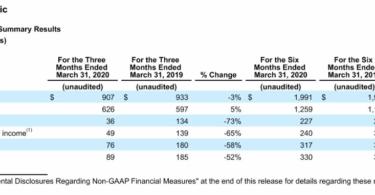 wmg resultados financieros 2020