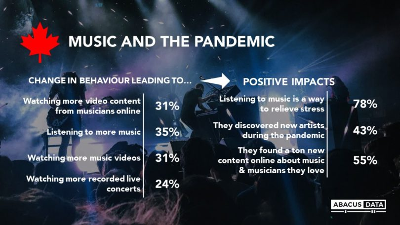 impacto covid musica canada