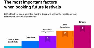 vuelta a festivales tras confinamiento