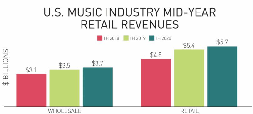 ingresos musica grabada 2020 informe riaa