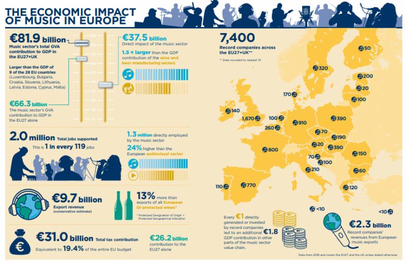 impacto musica europa