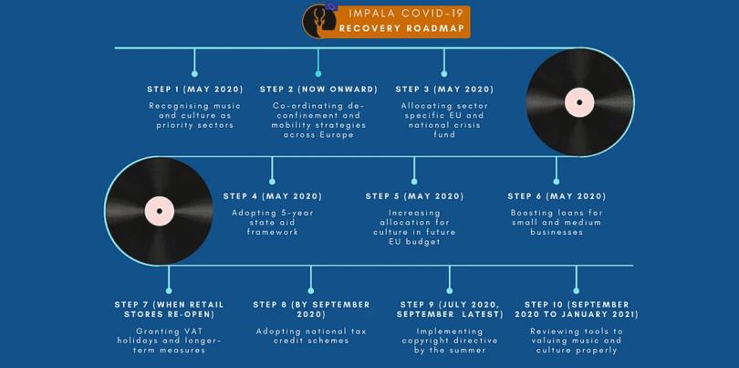 impala roadmap recovery covid19